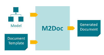 M2Doc Overview
